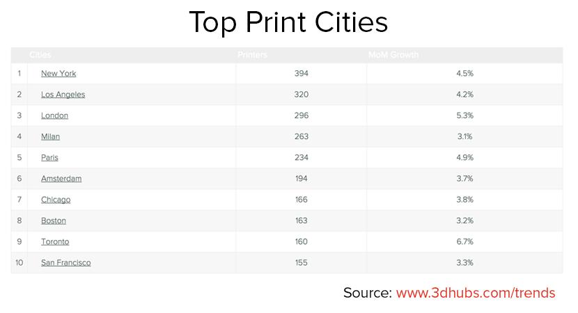 Top Print Cities_3