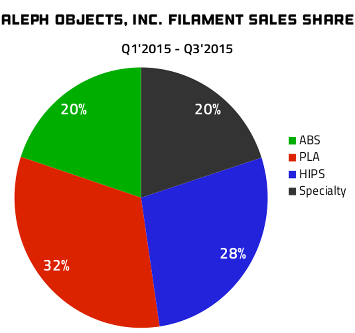 aleph-objects specialty 3D printing filament-share-2015