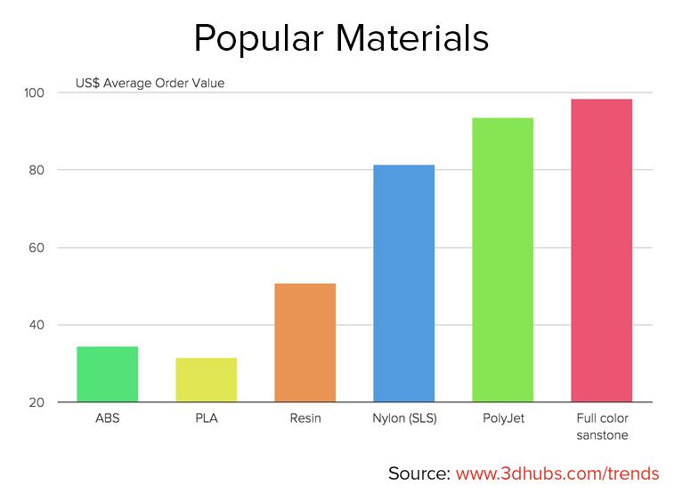 3D hubs january 2016 trend report Popular 3D printing materials