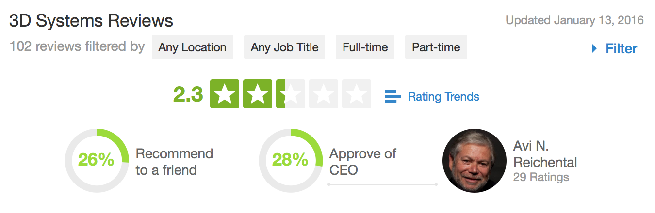 3d systems glassdoor review ceo 3d printing