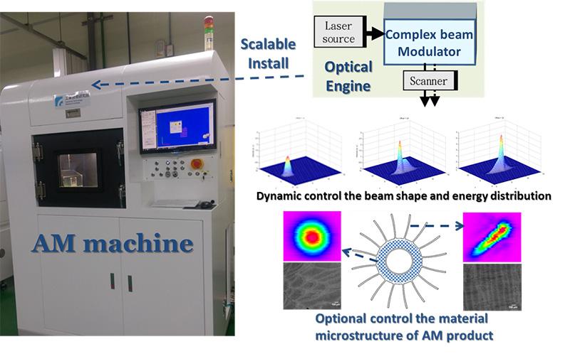 itri metal 3D printing technology