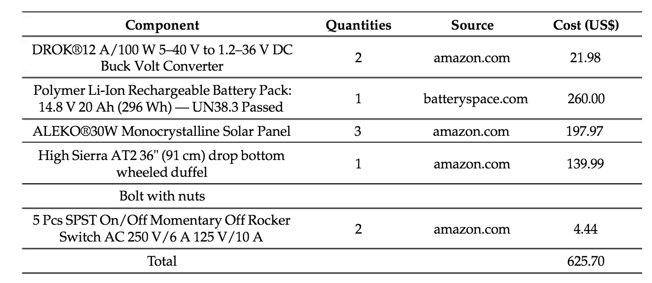 Estimated cost of parts needed to build Michigan Tech's solar-powered RepRap