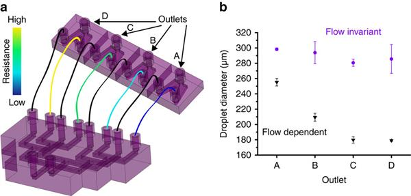 usc-researchers-use-3d-printing-to-help-produce-nanomaterials-on-a-larger-scale-02