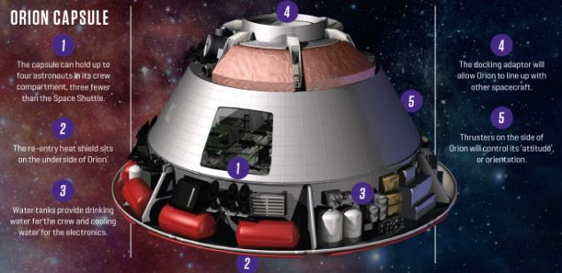 Orion spacecraft diagram to be 3D scanned feature