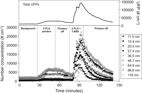 Measurement of UFPs from Brent Stephens's study. Image via Atmospheric Environment.
