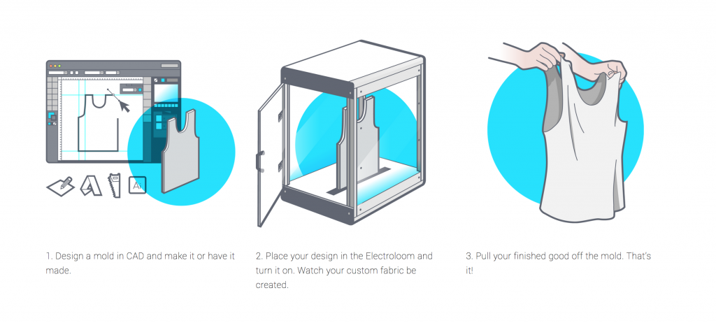 The electroloom mini clothing 3d printer unveiled 3d 3d printing process