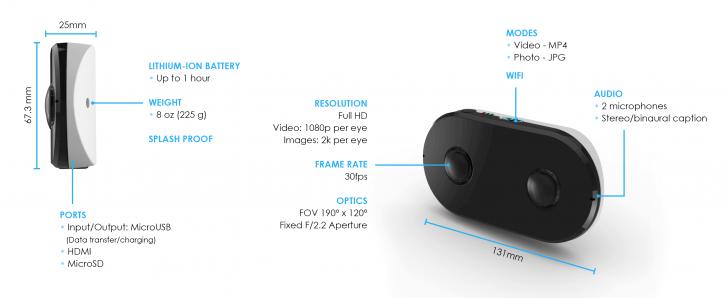Lucid VR's LucidCam