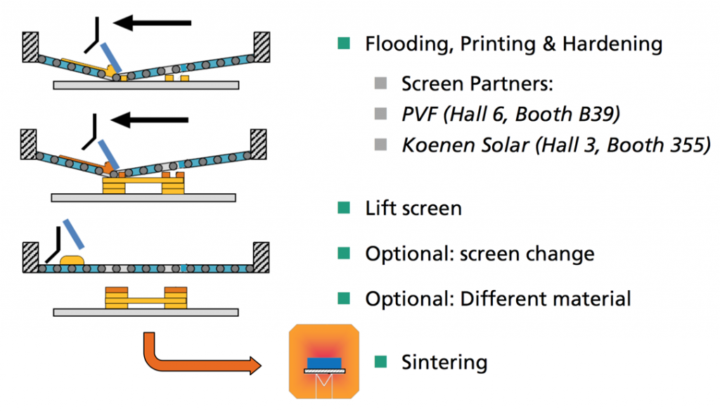 Metal 3d screen printing from fraunhofer enables batch 3d 3d printing process