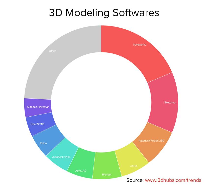 3D Modeling Softwares copy copy
