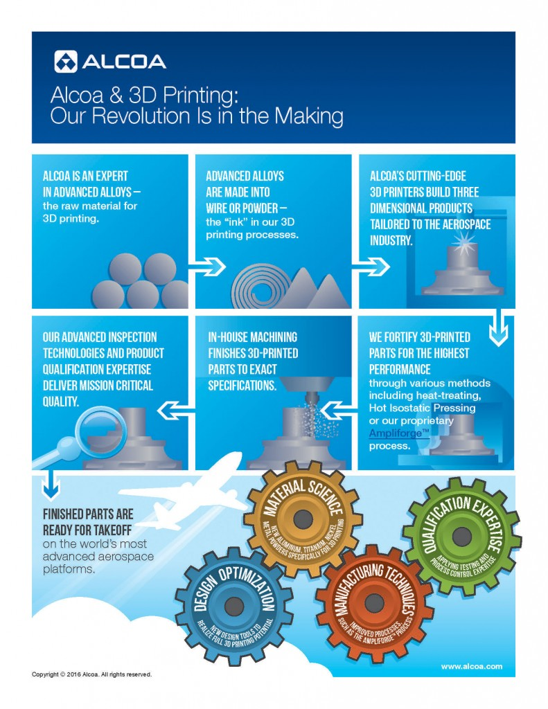 Alcoa_Additive_Infographic_FINAL_highres