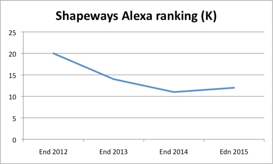 Shapeways in numbers - Alexa ranking