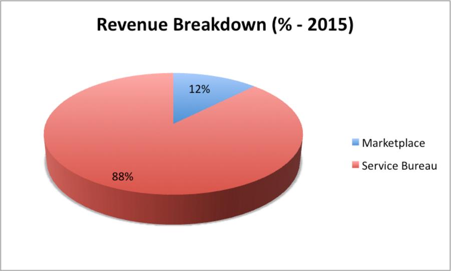Shapeways in numbers - revenue breakdown