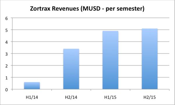 zortrax revenue