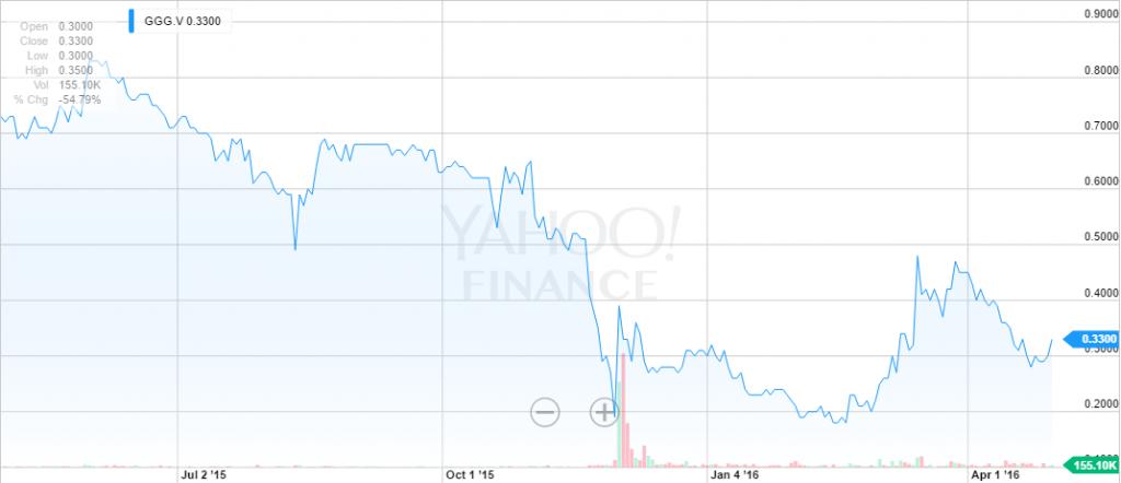 GGG.V Interactive Stock Chart Yahoo Inc. Stock Yahoo Finance