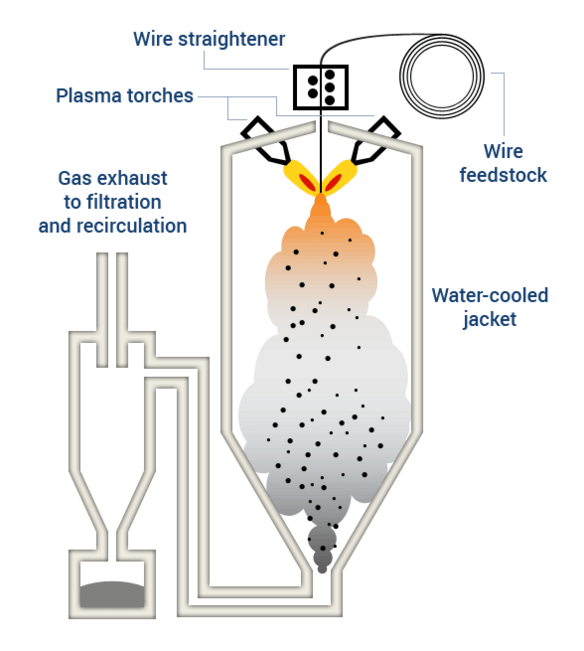 AP&C Advanced Plasma Atomization process.
