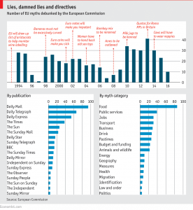 The Economist published statistics on media representation of the EU.