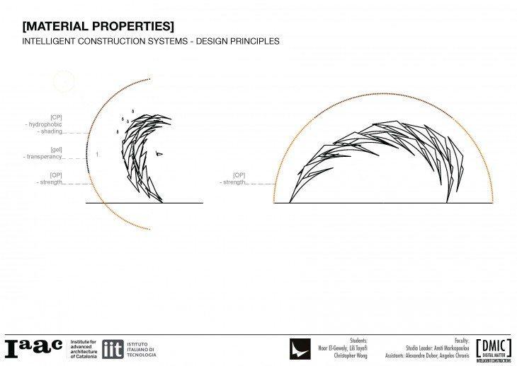 iaac_piel-vivo_13_material-properties-design-principles-730x518
