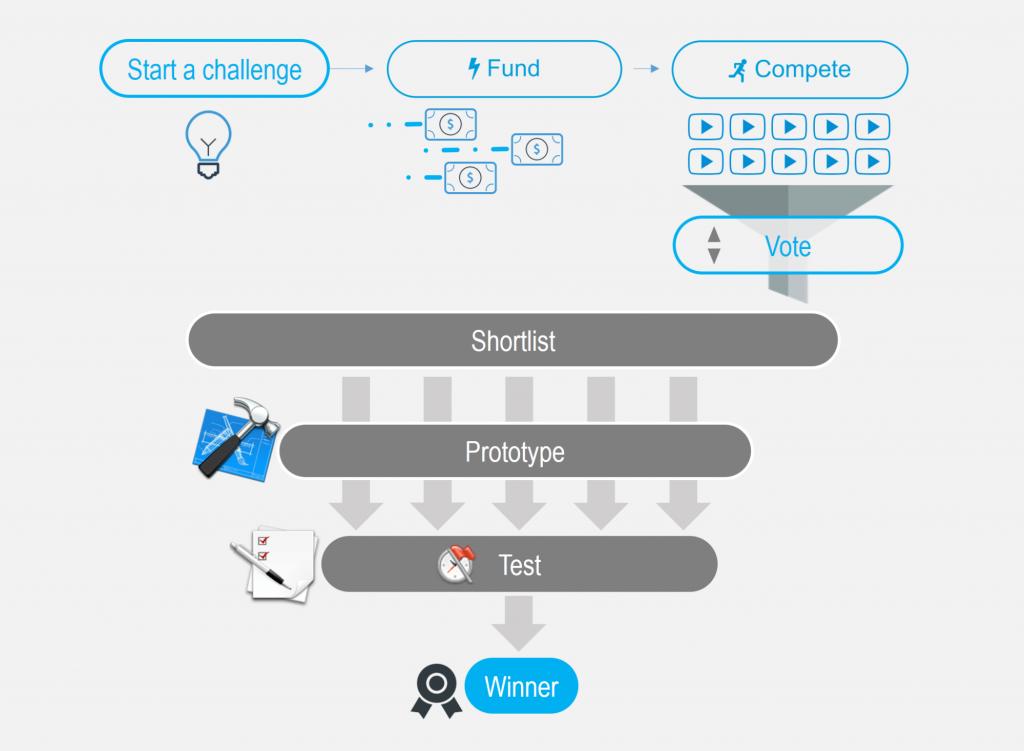 Modular 3D Printing Platform Challenge