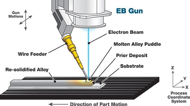 Electron Beam Melting Process