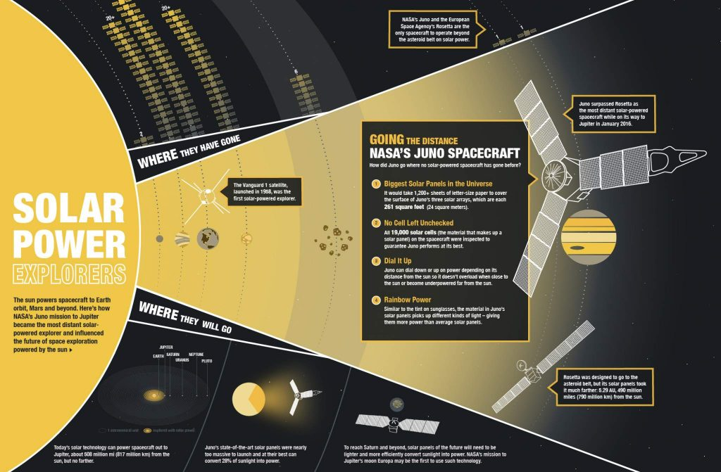 Juno's mission to Jupiter, what's happening