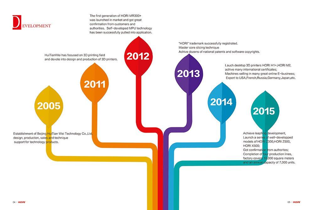 HORI company timeline