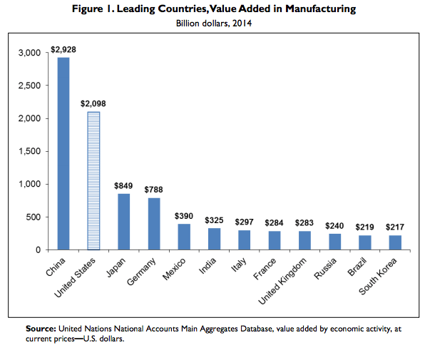 Manufacturing value added by leading countries (Chart courtesy of Congressional Research Service)