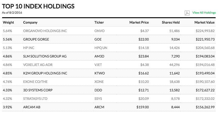 ARK Investment Top Ten Holdings