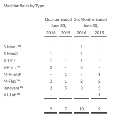 ExOne machine sales.