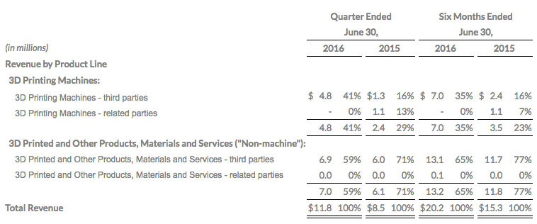ExOne Q2 2016 Revenue Summary