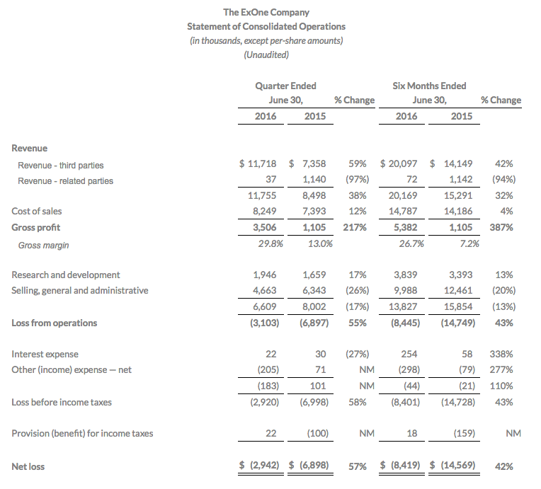 ExOne Q2 2016 Income Statement