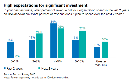 KPMG Survey shows planning R&D spend