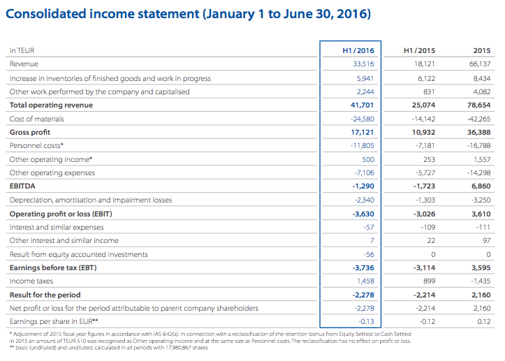 SLM Income Statement (courtesy of SLM)