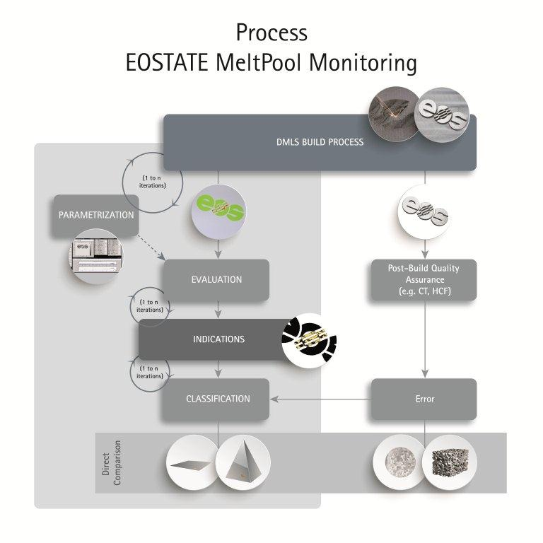 EOSTATE MeltPool Image: EOS