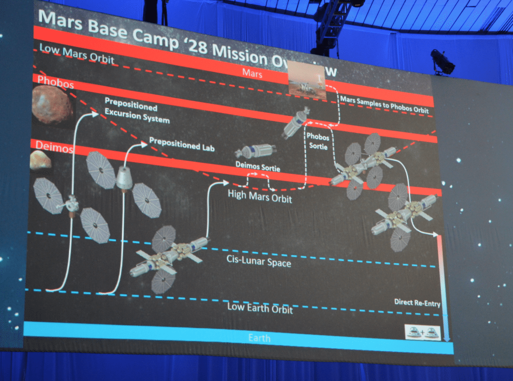 Mars Base Camp Mission Overview