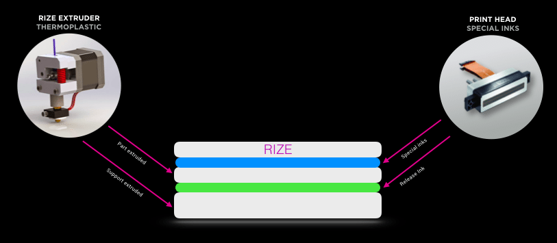 The Rize APD 3D Printing process (image courtesy Rize)