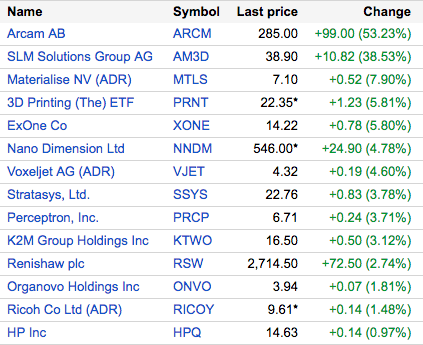 3D Printing Share Price Movements on Tuesday