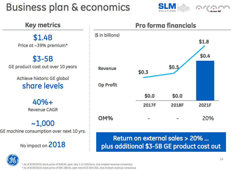 GE Business Plan (image courtesy GE)