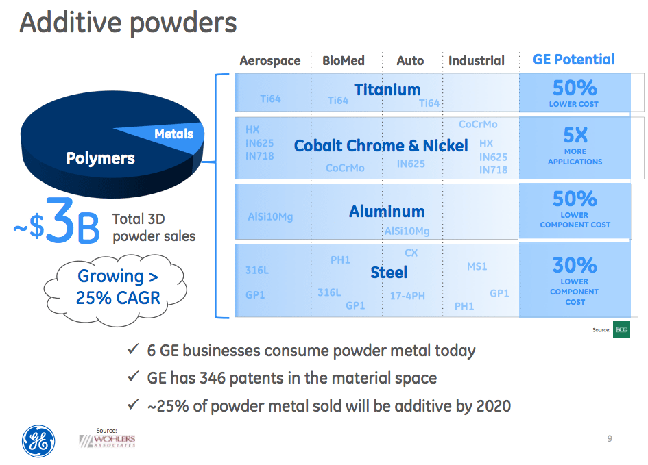 GE 3D Printing Metal Powder Market (image courtesy GE)