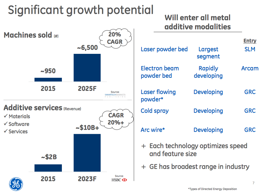 3D Printing Industry Growth Potential (image courtesy GE)