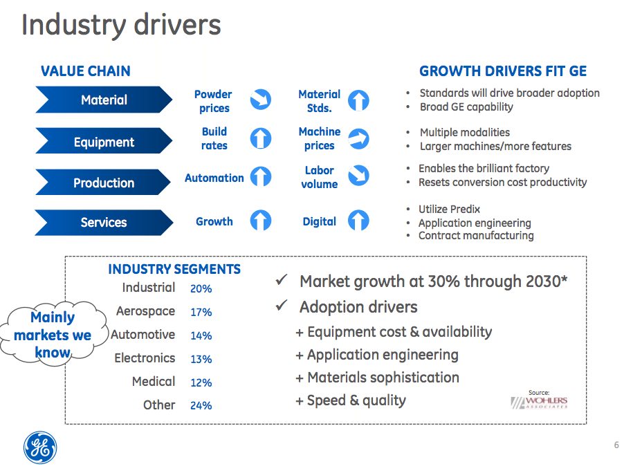 3D Printing Industry Value Drivers (image courtesy GE)