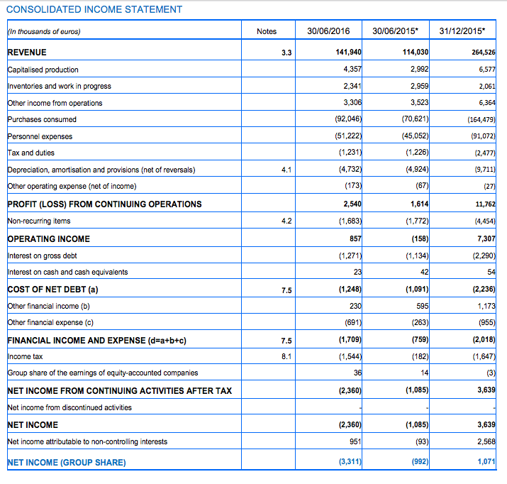 Groupe Gorgé Income Statement H1 2016