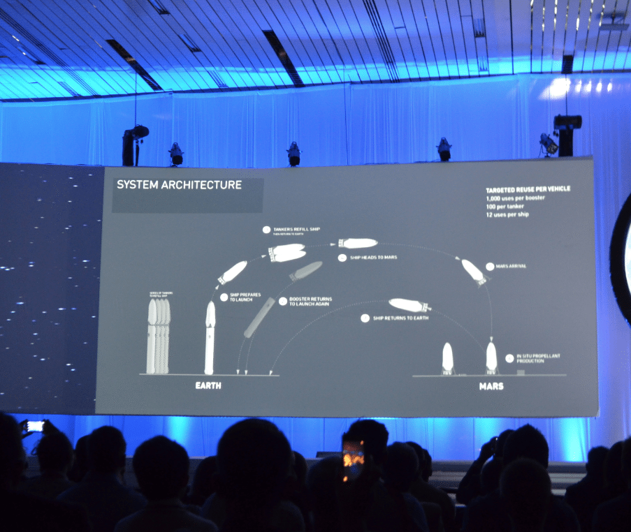 SpaceX Systems Architecture