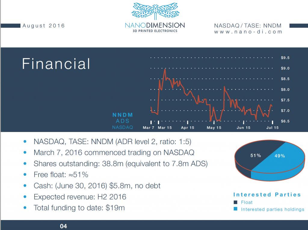 nano-dimension-financial-20161