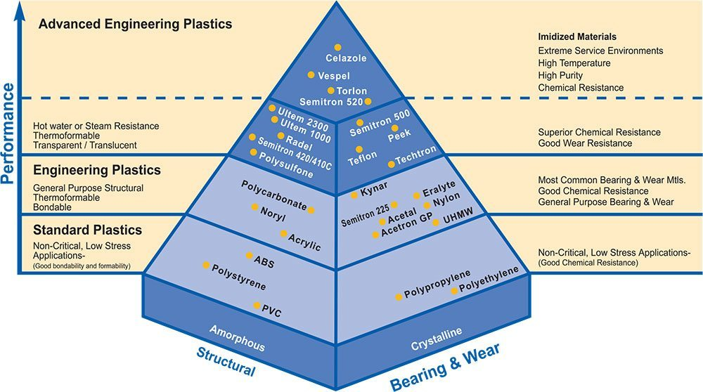 The plastic pyramid (image courtesy EJB Plastics)