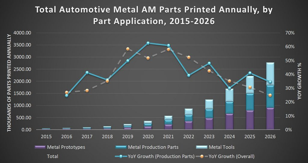 Preview of Additive Manufacturing Research report chart. Image via: additivemanufacturingresearch.com