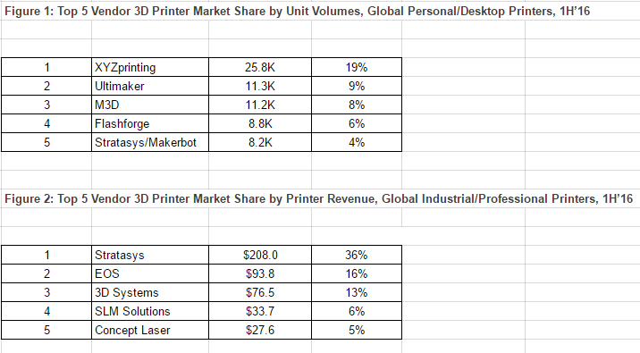 CONTEXT 3D Printing Industry data for H1'16