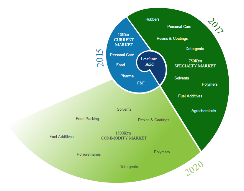 The levulinic acid market growth spiral. Image via GF Biochemicals