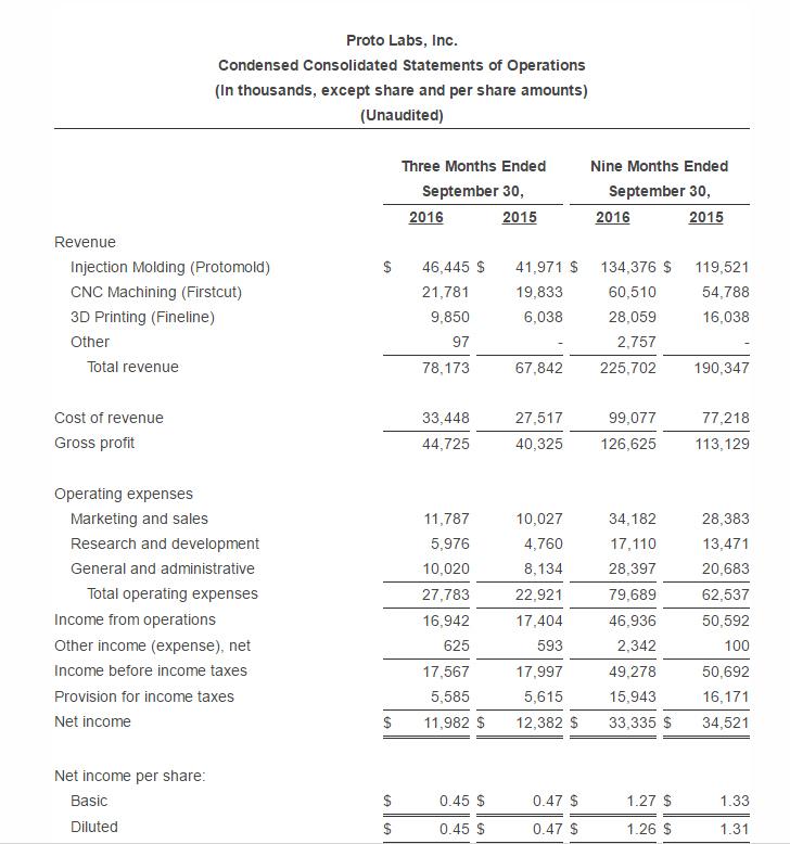 Proto Labs Q3 2016 Income Statement