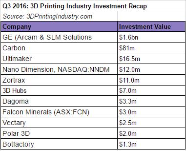 Q3 3D Printing Investment Recap