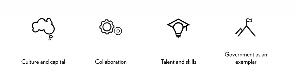 The 'four pillars' of NISA. Image via: innovation.gov.au